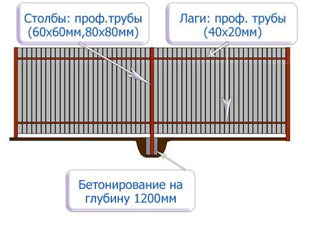 Заборы из профильной трубы