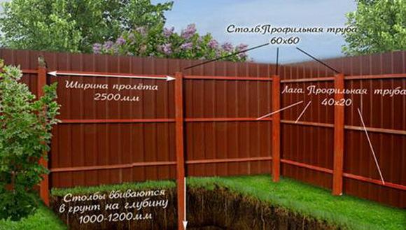 Забор фото профнастил